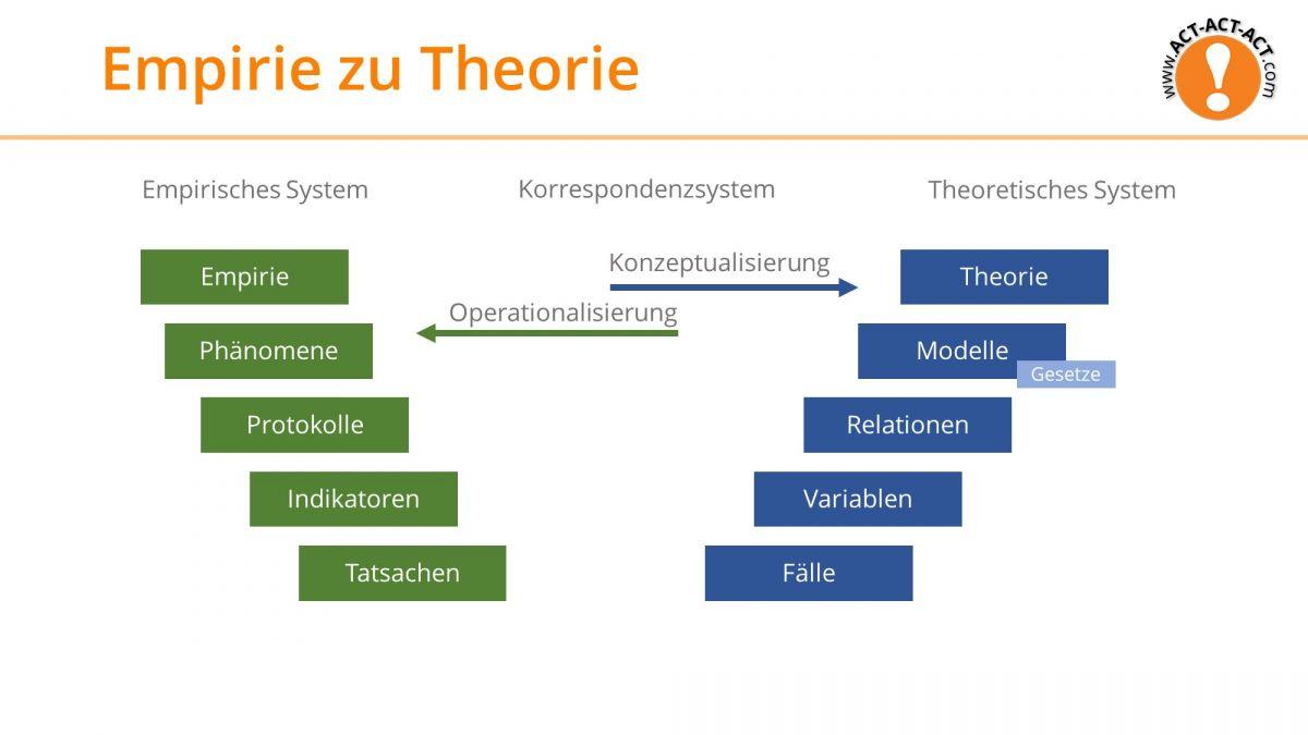 Psychologie Aufnahmetest Kapitel 3: Empirie zu Theorie