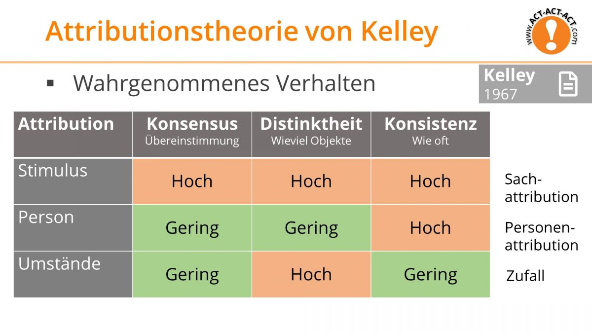 Psychologie Aufnahmetest Kapitel 10: Attributionstheorie von Kelley