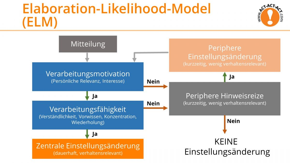 Psychologie Aufnahmetest Kapitel 10: Elaboration-Likelihood-Model