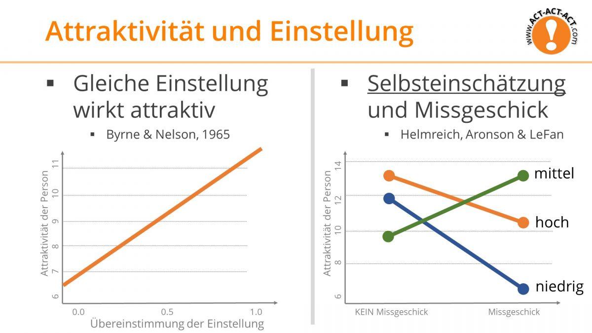 Psychologie Aufnahmetest Kapitel 10: Attraktivität Einstellung