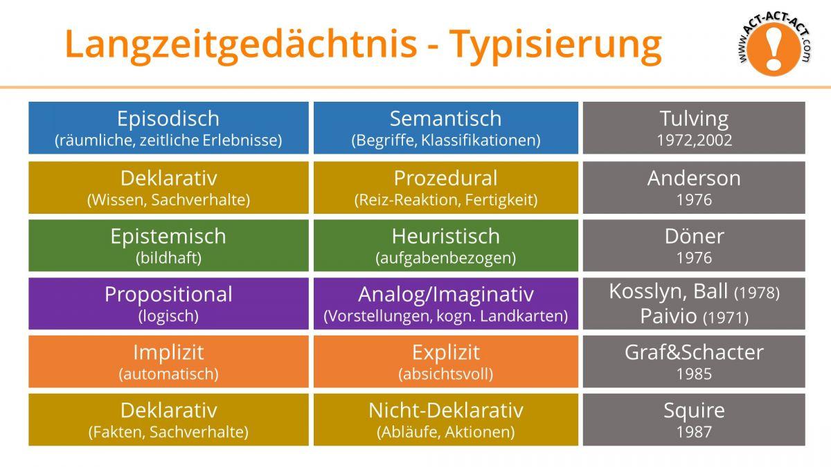Psychologie Aufnahmetest Kapitel 7: Langzeitgedächtnis - Typisierung