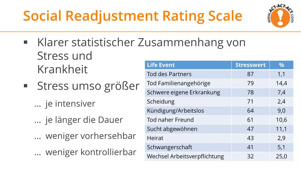 Psychologie Aufnahmetest Kapitel 12: Social Readjustment Rating Scale