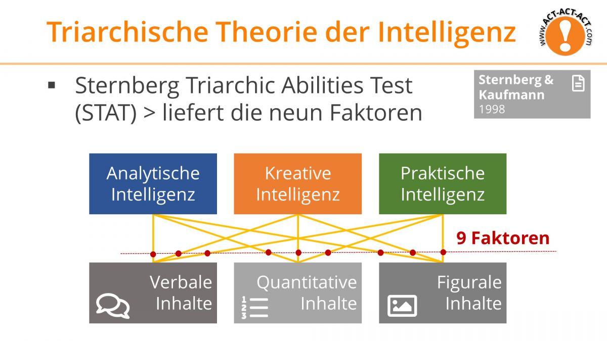 Psychologie Aufnahmetest Kapitel 8: Triarchische Theorie der Intelligenz