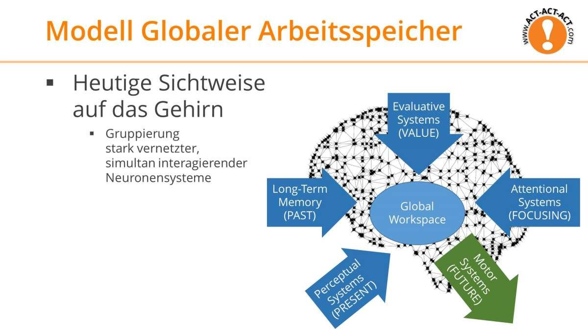 Psychologie Aufnahmetest Kapitel 6: Modell des Globalen Arbeitsspeichers