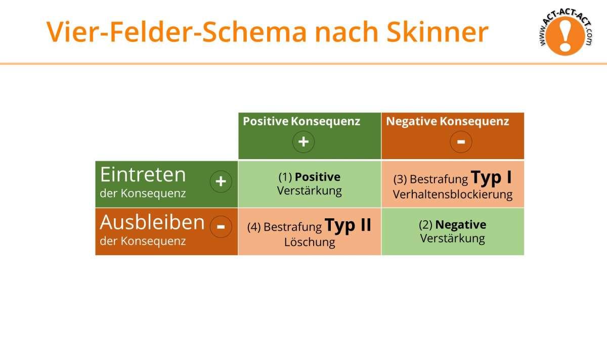 Psychologie Aufnahmetest Kapitel 6: Vier-Felder-Schema nach Skinner