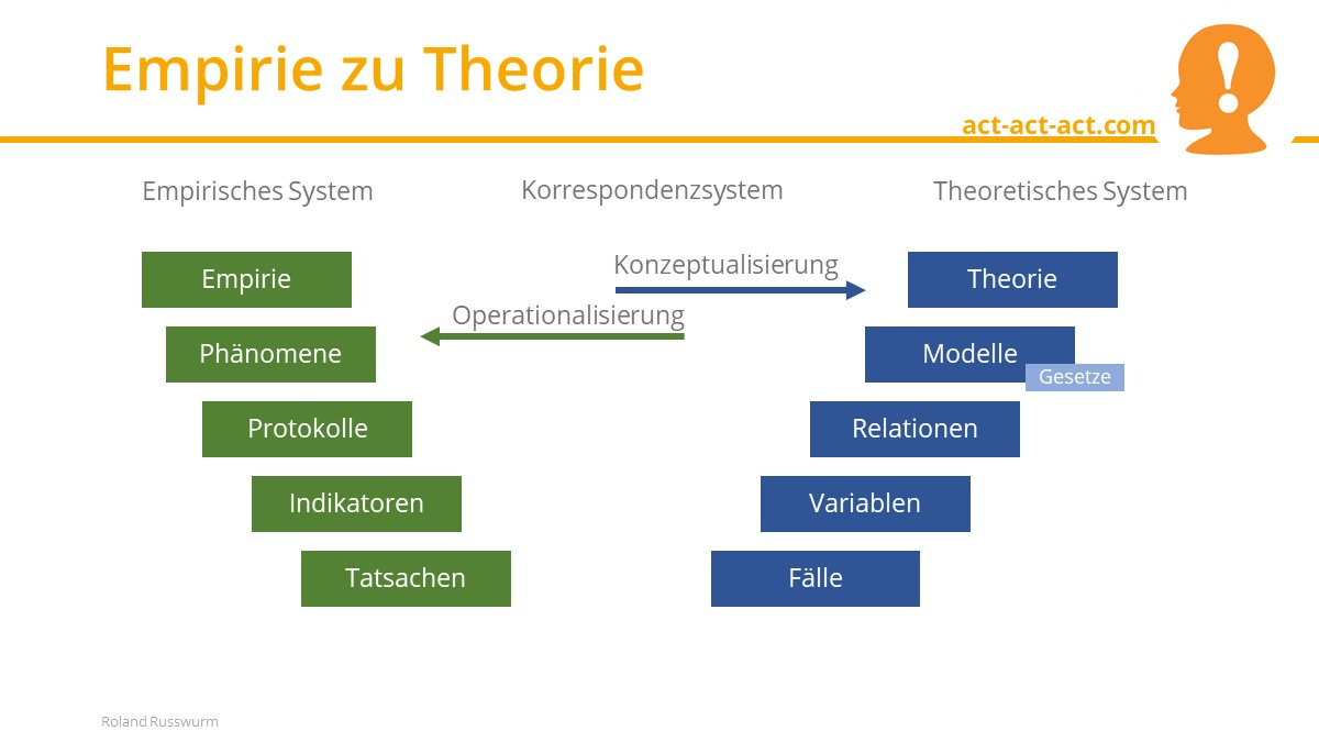 Empirie zu Theorie