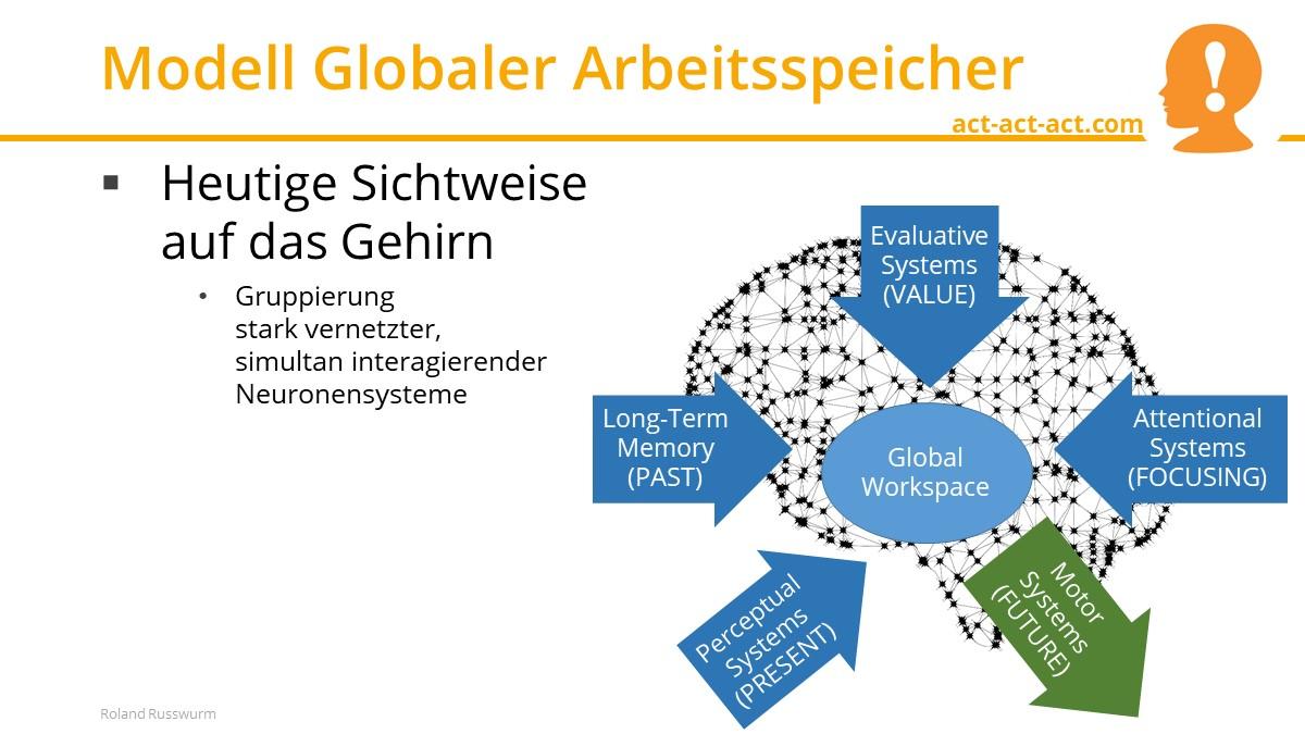Modell Globaler Arbeitsspeicher