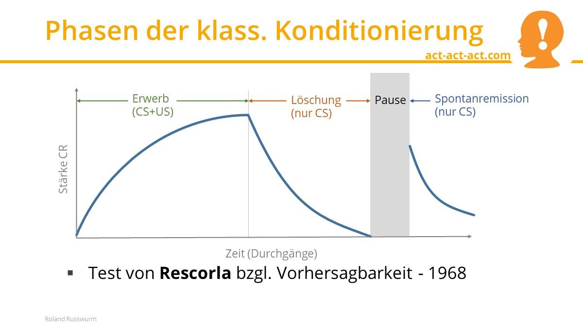 Phasen der klass. Konditionierung