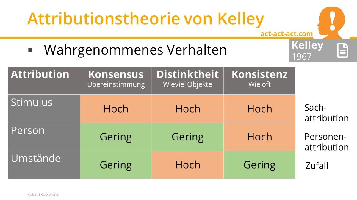Attributionstheorie von Kelley