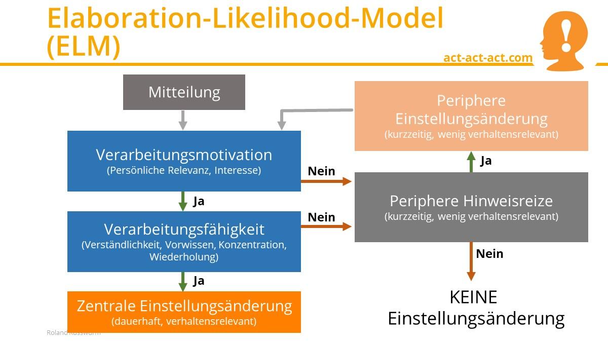 Elaboration-Likelihood-Model (ELM)